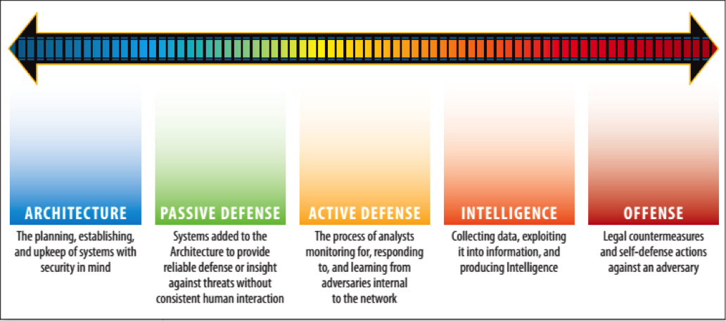 Threat Hunting vs Incident Response: Getting Proactive